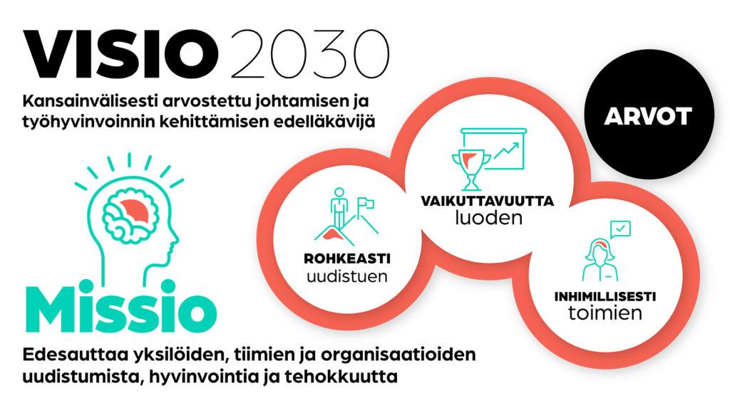 Hälsa visio 2030